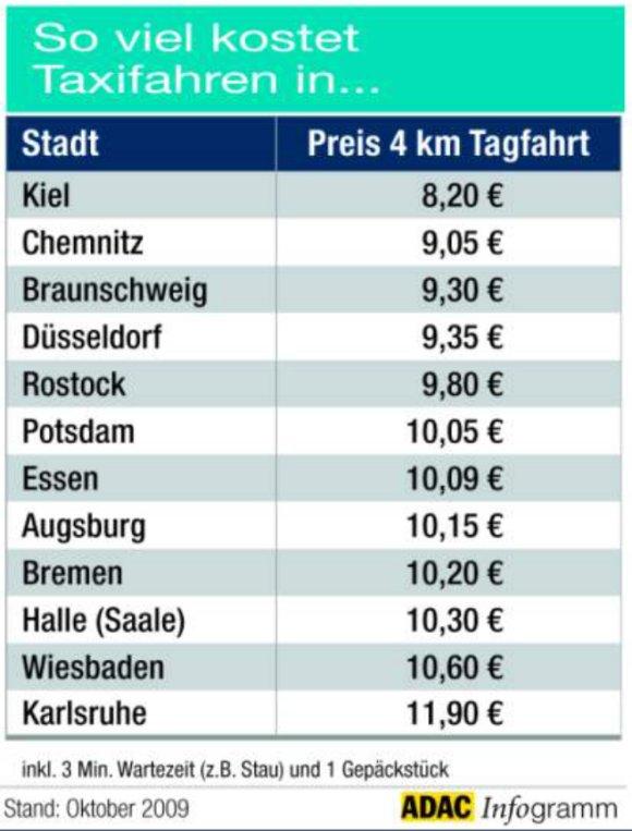 Tabellen können auch übersichtlich sein..., Quelle: adac.de